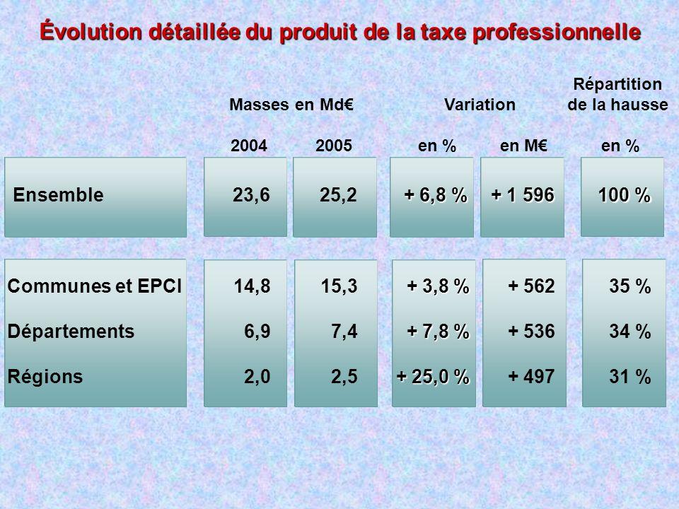 Répartition de la hausse en % Masses en Md 2004 2005 Communes et EPCI Départements Régions Ensemble Variation en % en M 15,3 7,4 2,5 14,8 6,9 2,0 25,2