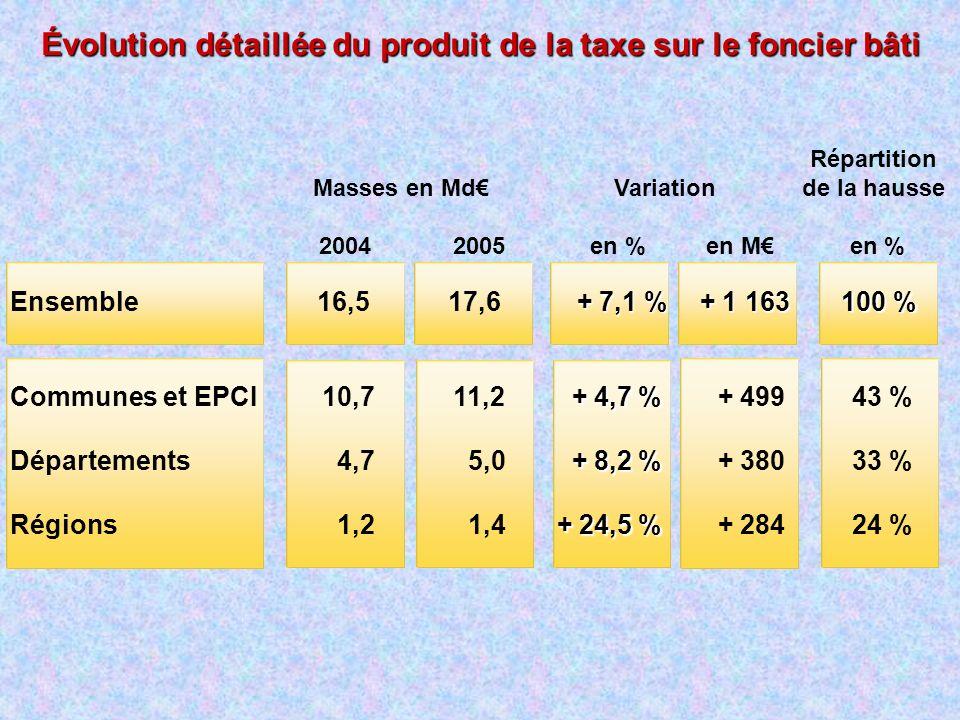 Évolution détaillée du produit de la taxe sur le foncier bâti Masses en Md 2004 2005 Communes et EPCI Départements Régions Ensemble Variation en % en