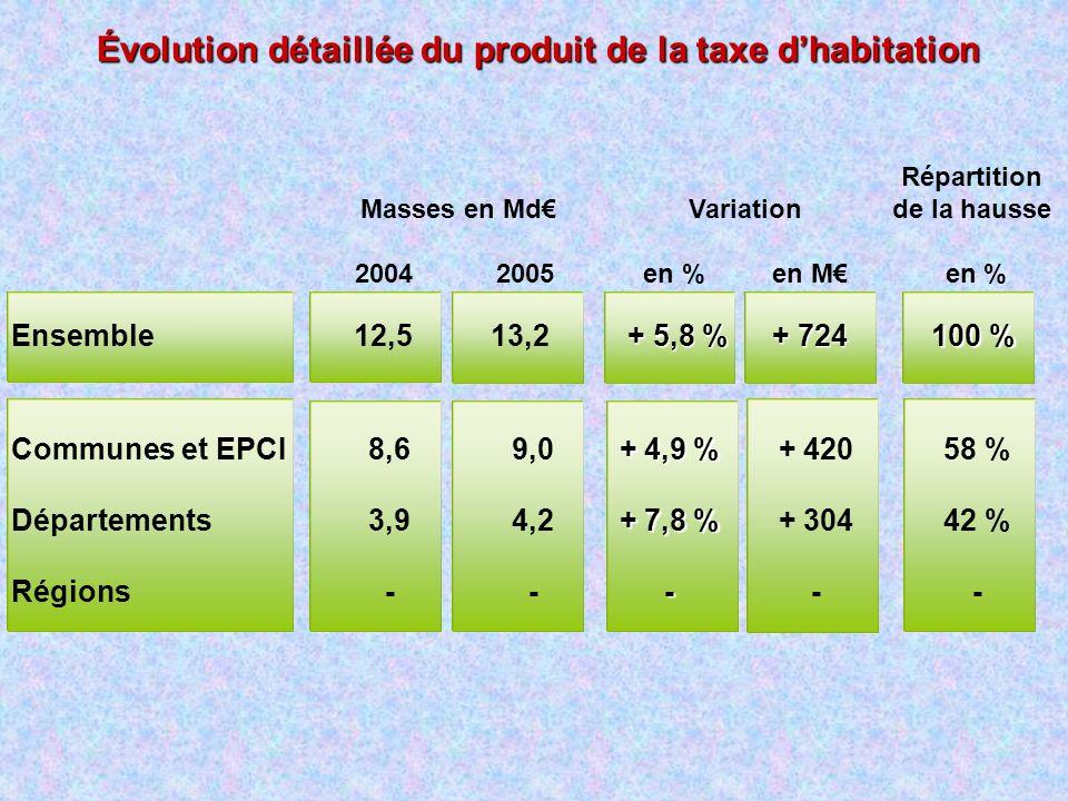Évolution détaillée du produit de la taxe dhabitation Masses en Md 2004 2005 Communes et EPCI Départements Régions Ensemble 9,0 4,2 - 8,6 3,9 - 13,212