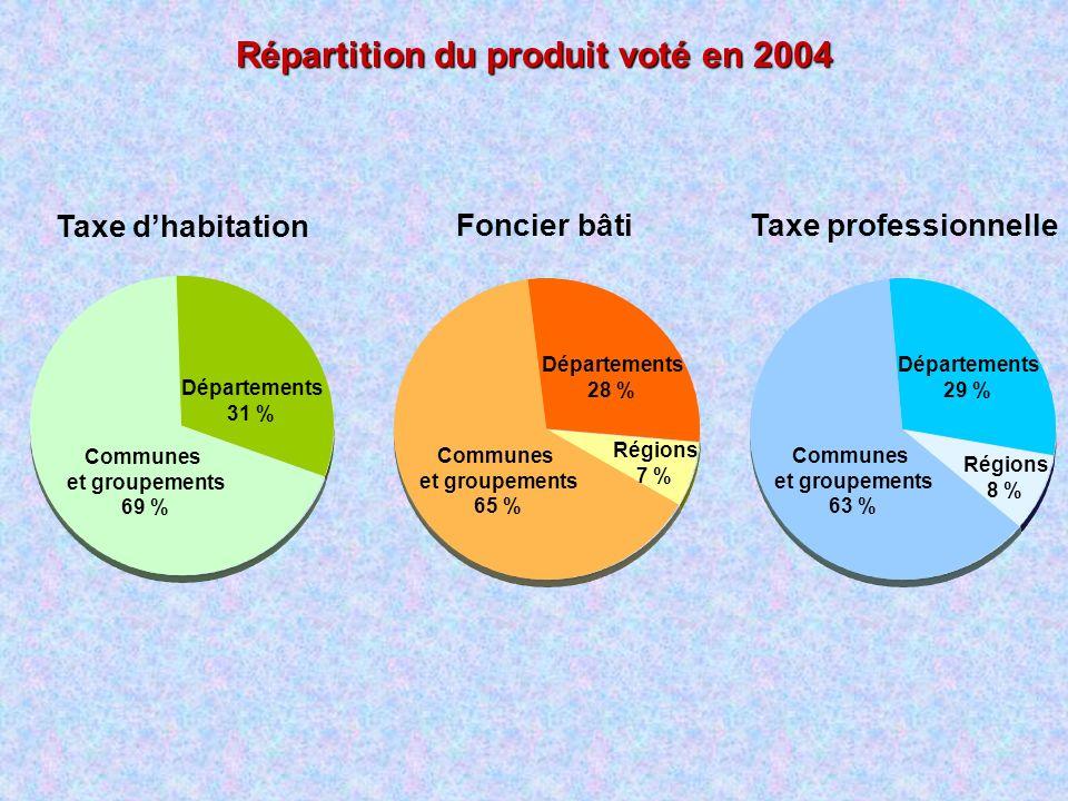 Répartition du produit voté en 2004 Taxe dhabitation Foncier bâtiTaxe professionnelle Communes et groupements 69 % Départements 31 % Régions 7 % Commu