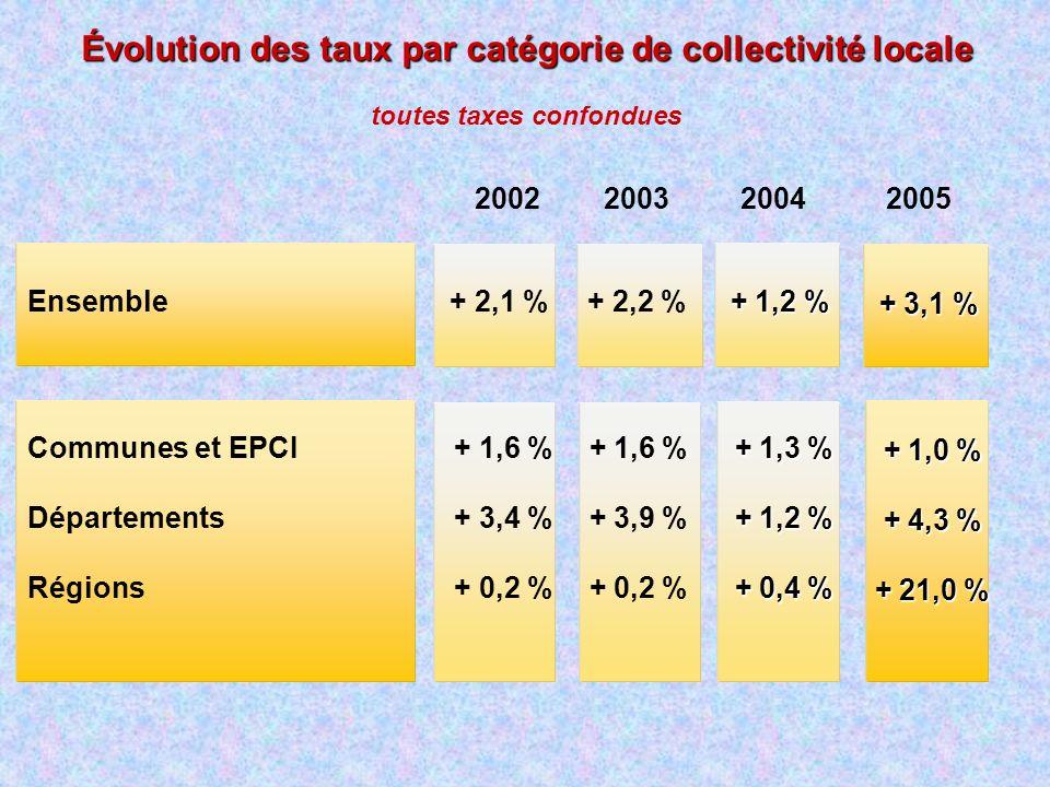 Évolution des taux par catégorie de collectivité locale 2002 2003 2004 2005 Communes et EPCI Départements Régions Ensemble + 1,6 % + 3,9 % + 0,2 % + 1