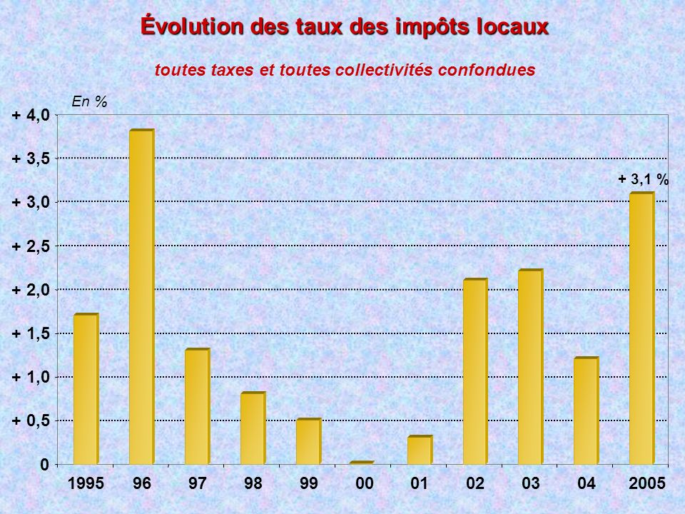 Évolution des taux des impôts locaux toutes taxes et toutes collectivités confondues 0 + 0,5 + 1,0 + 1,5 + 2,0 + 2,5 + 3,0 + 3,5 + 4,0 199596979899000