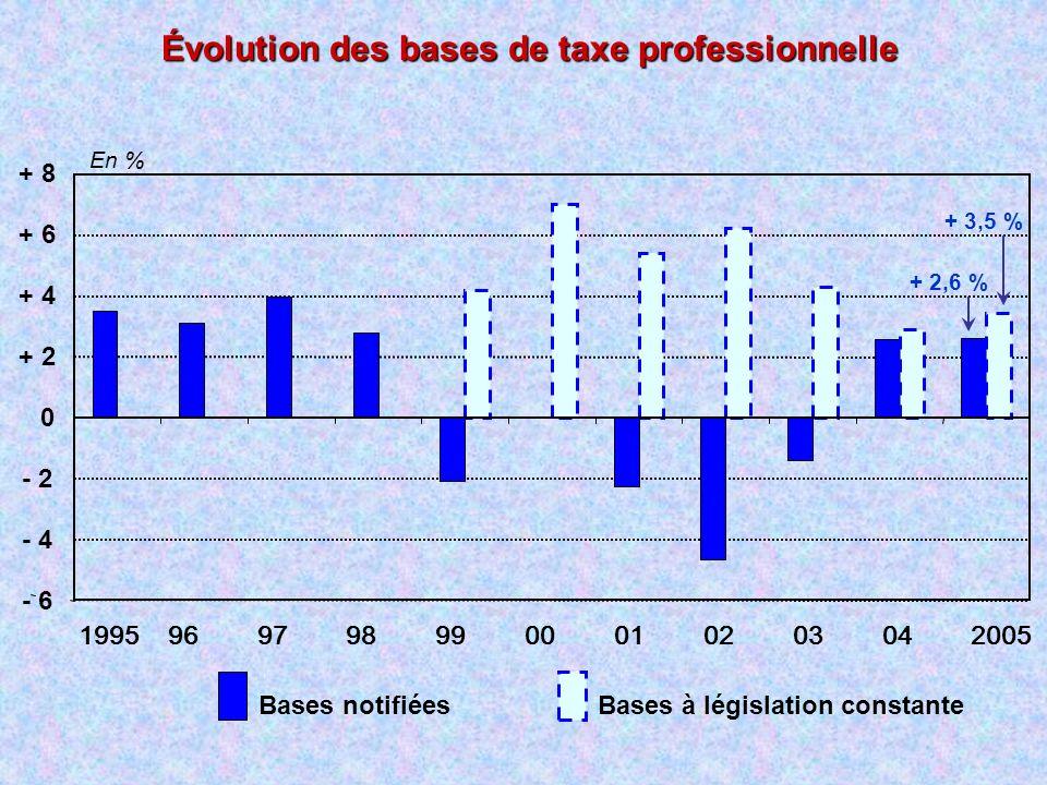 Évolution des bases de taxe professionnelle Bases notifiéesBases à législation constante - 6 - 4 - 2 0 + 2 + 4 + 6 + 8 19959697989900010203042005 En %