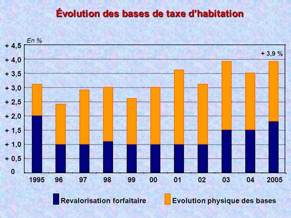 Évolution des bases de taxe dhabitation Revalorisation forfaitaireEvolution physique des bases 0 + 0,5 + 1,0 + 1,5 + 2,0 + 2,5 + 3,0 + 3,5 + 4,0 + 4,5