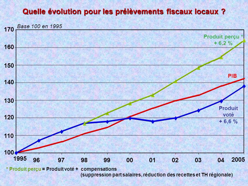 Quelle évolution pour les prélèvements fiscaux locaux ? 100 110 120 130 140 150 160 170 1995 2005 969798990001020304 PIB Produit voté + 6,6 % * Produi