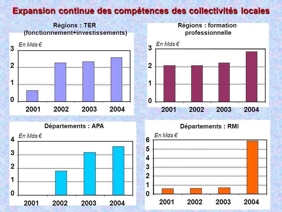 Expansion continue des compétences des collectivités locales Régions : TER (fonctionnement+investissements) 0 1 2 3 2001200220032004 En Mds Régions :