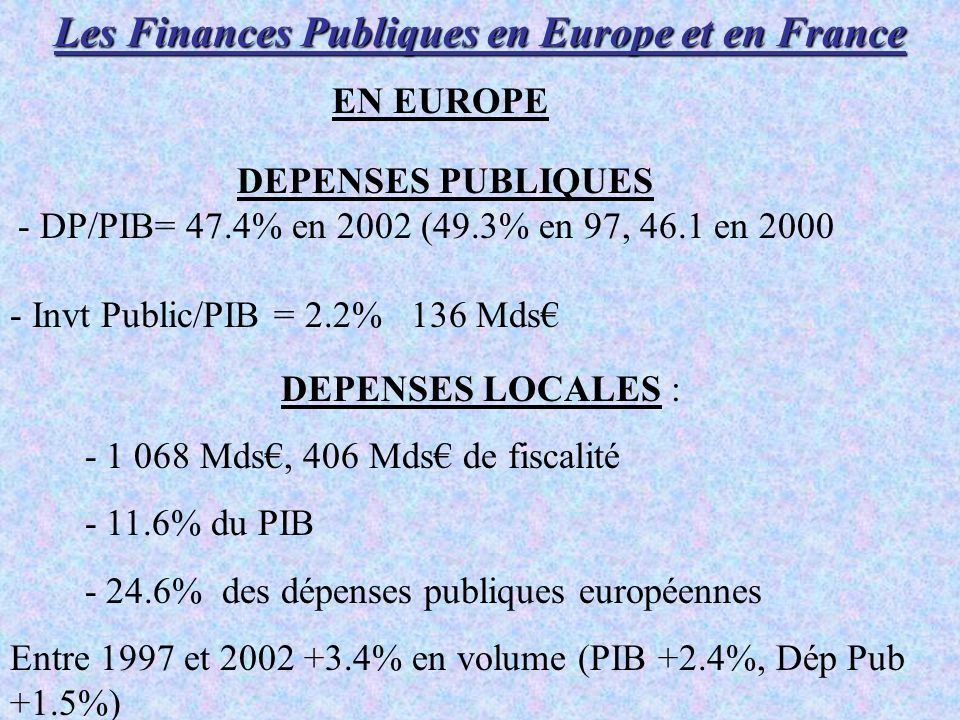 Les Finances Publiques en Europe et en France DEPENSES PUBLIQUES - DP/PIB= 47.4% en 2002 (49.3% en 97, 46.1 en 2000 - Invt Public/PIB = 2.2% 136 Mds EN EUROPE DEPENSES LOCALES : - 1 068 Mds, 406 Mds de fiscalité - 11.6% du PIB - 24.6% des dépenses publiques européennes Entre 1997 et 2002 +3.4% en volume (PIB +2.4%, Dép Pub +1.5%)