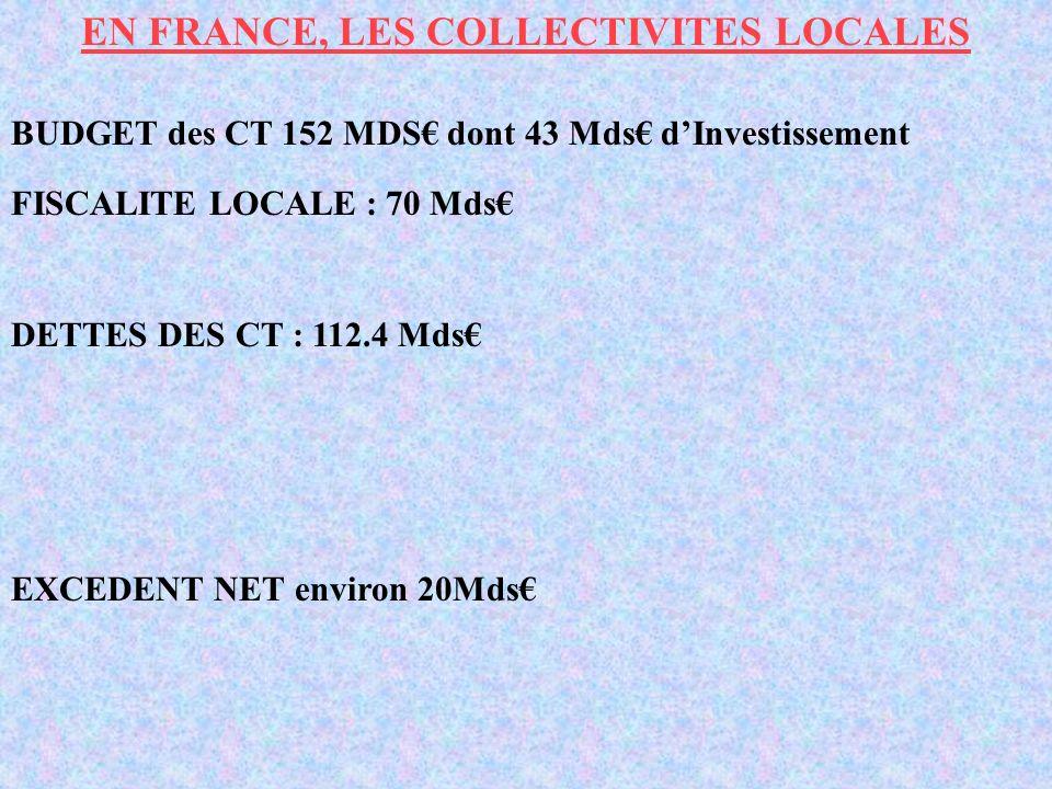 EN FRANCE, LES COLLECTIVITES LOCALES BUDGET des CT 152 MDS dont 43 Mds dInvestissement FISCALITE LOCALE : 70 Mds EXCEDENT NET environ 20Mds DETTES DES