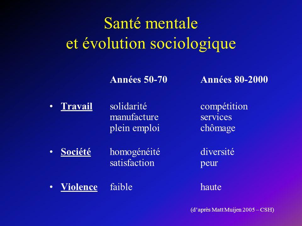 Santé mentale et évolution sociologique Années 50-70Années 80-2000 Travail solidaritécompétition manufactureservices plein emploichômage Sociétéhomogé