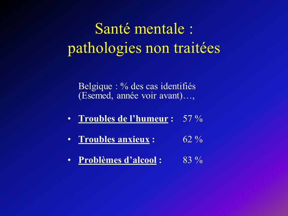 Santé mentale : pathologies non traitées Belgique : % des cas identifiés (Esemed, année voir avant)…, Troubles de lhumeur : 57 % Troubles anxieux : 62