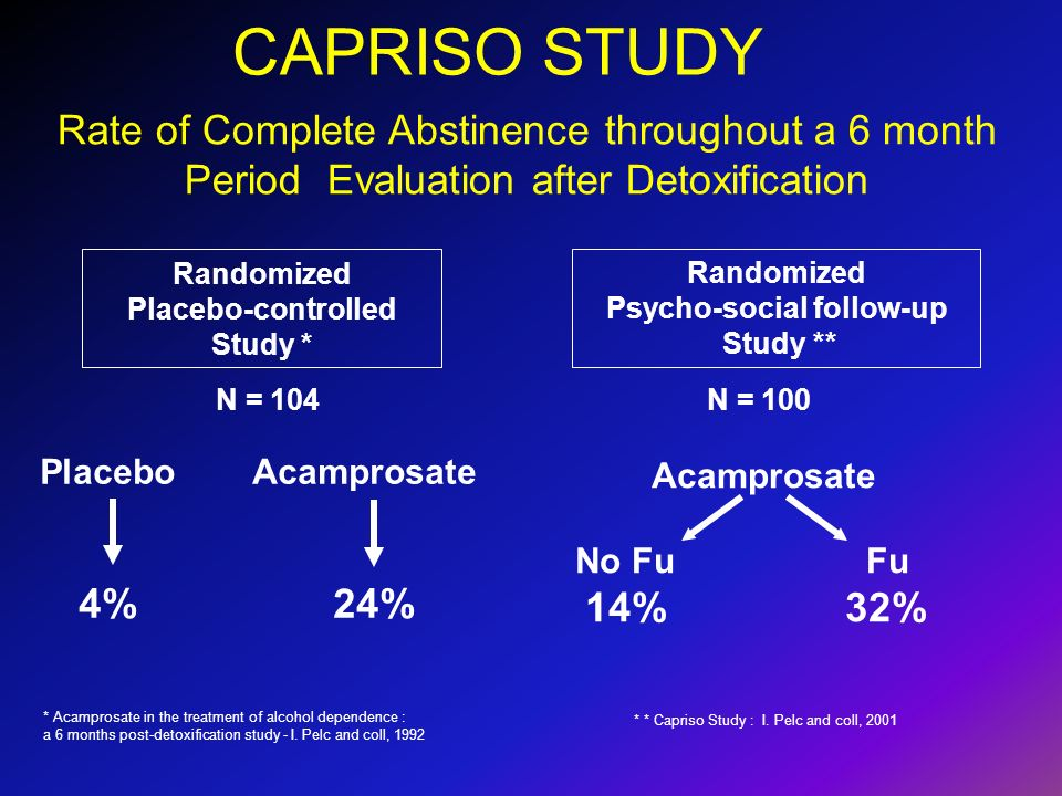 Rate of Complete Abstinence throughout a 6 month Period Evaluation after Detoxification CAPRISO STUDY Randomized Placebo-controlled Study * Randomized