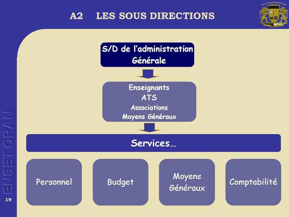 19 Enseignants ATS Associations Moyens Généraux Services… PersonnelBudget Moyens Généraux Comptabilité S/D de ladministration Générale A2 LES SOUS DIRECTIONS