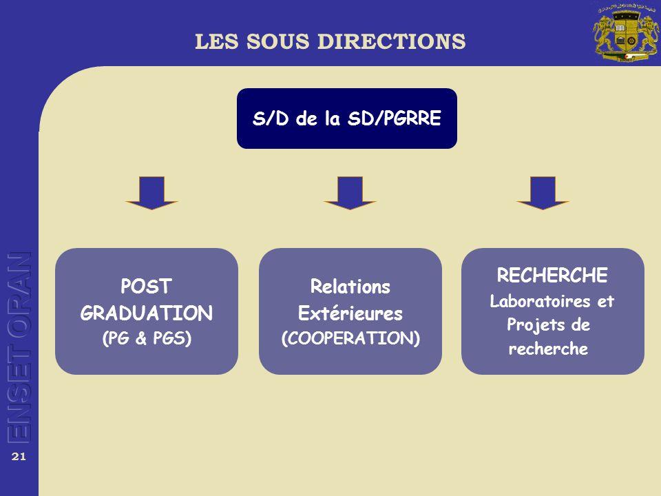21 POST GRADUATION (PG & PGS) RECHERCHE Laboratoires et Projets de recherche Relations Extérieures (COOPERATION) S/D de la SD/PGRRE LES SOUS DIRECTIONS