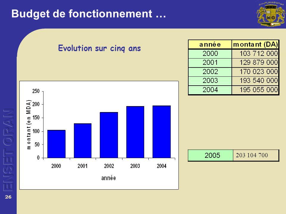 26 Budget de fonctionnement … Evolution sur cinq ans 2005 203 104 700