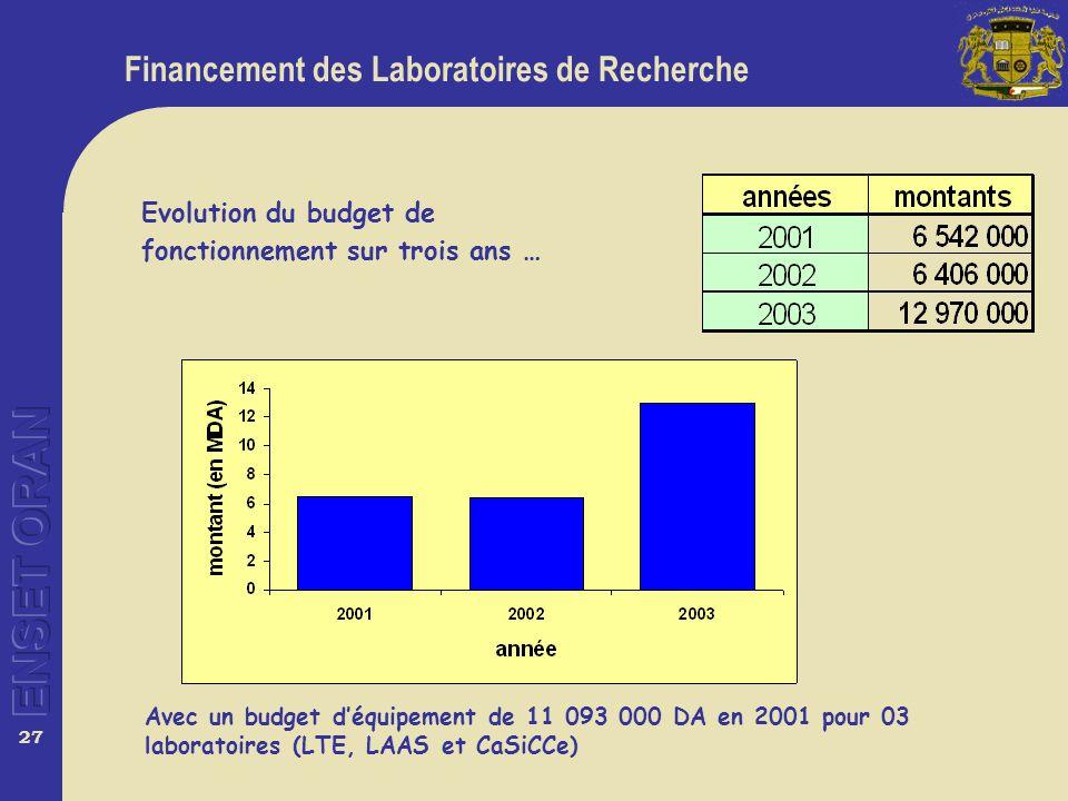 27 Financement des Laboratoires de Recherche Evolution du budget de fonctionnement sur trois ans … Avec un budget déquipement de 11 093 000 DA en 2001 pour 03 laboratoires (LTE, LAAS et CaSiCCe)