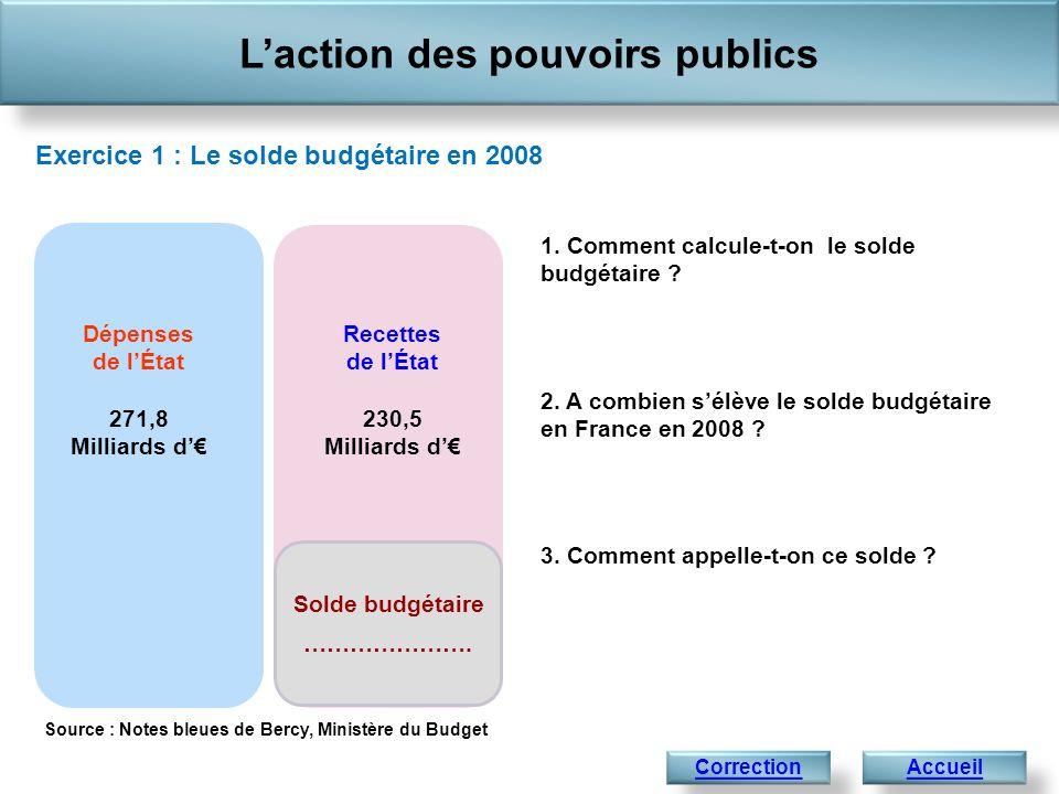 Laction des pouvoirs publics AccueilCorrection Exercice 1 : Le solde budgétaire en 2008 1. Comment calcule-t-on le solde budgétaire ? 2. A combien sél