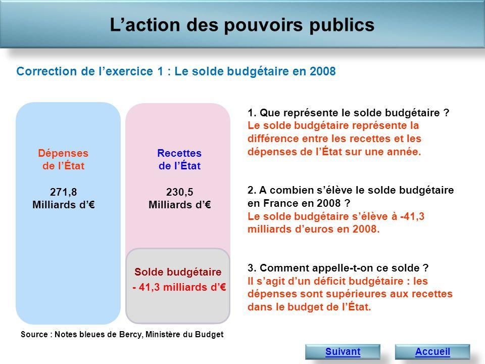 1. Que représente le solde budgétaire ? Le solde budgétaire représente la différence entre les recettes et les dépenses de lÉtat sur une année. 2. A c