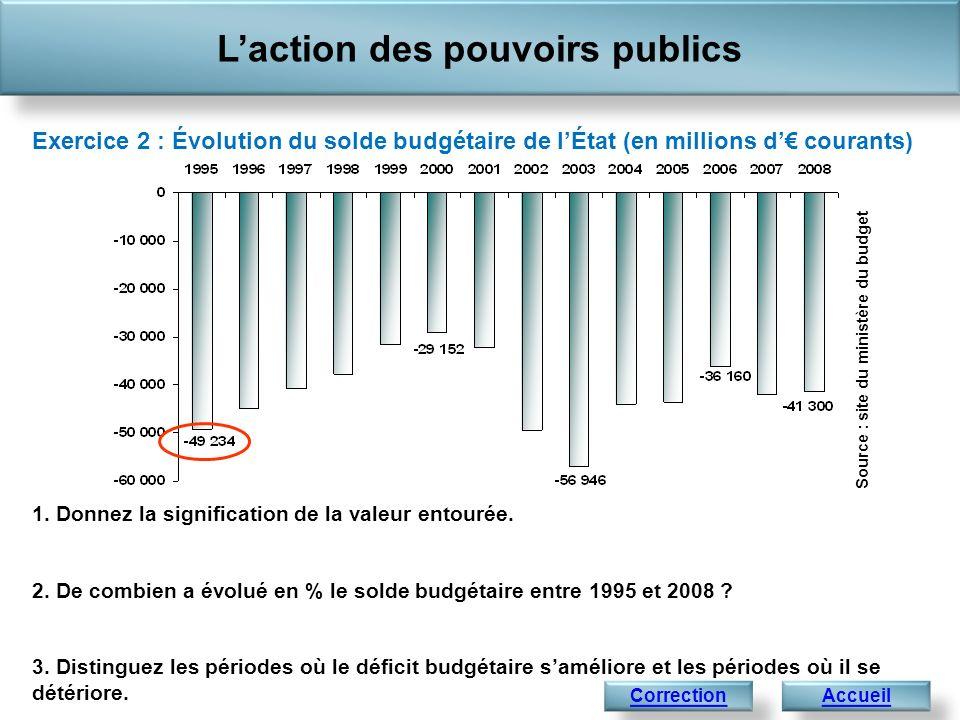 1. Donnez la signification de la valeur entourée. 2. De combien a évolué en % le solde budgétaire entre 1995 et 2008 ? 3. Distinguez les périodes où l