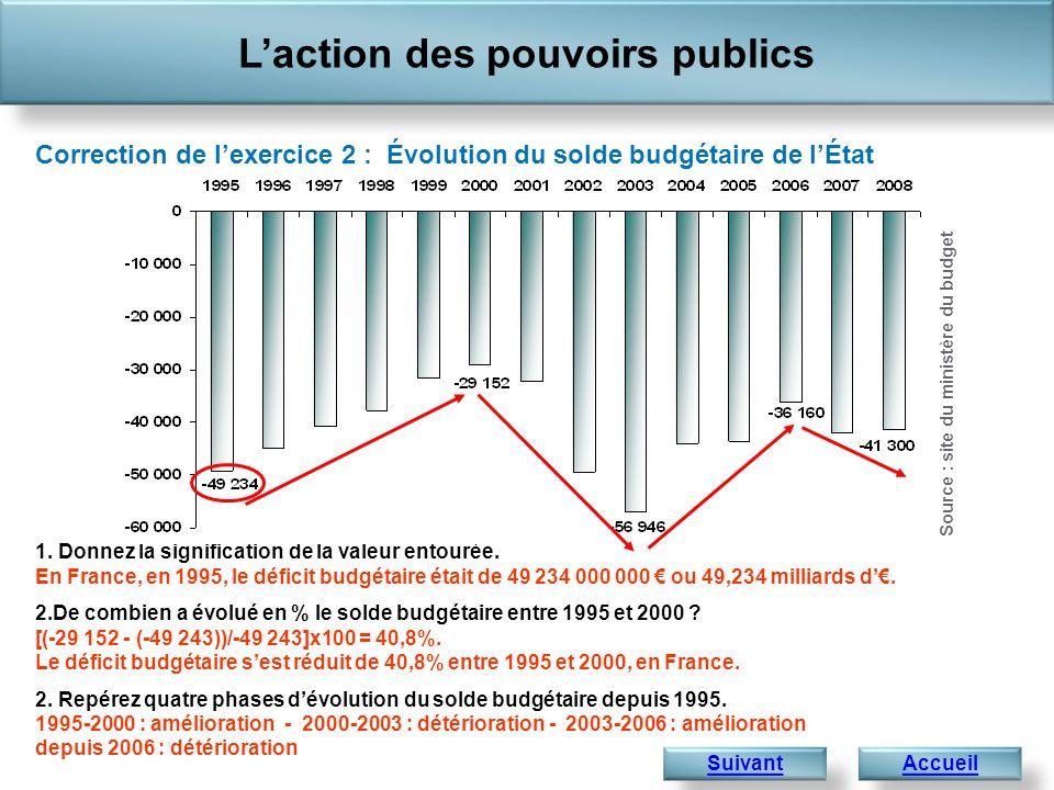 Suivant 1. Donnez la signification de la valeur entourée. En France, en 1995, le déficit budgétaire était de 49 234 000 000 ou 49,234 milliards d. 2.D