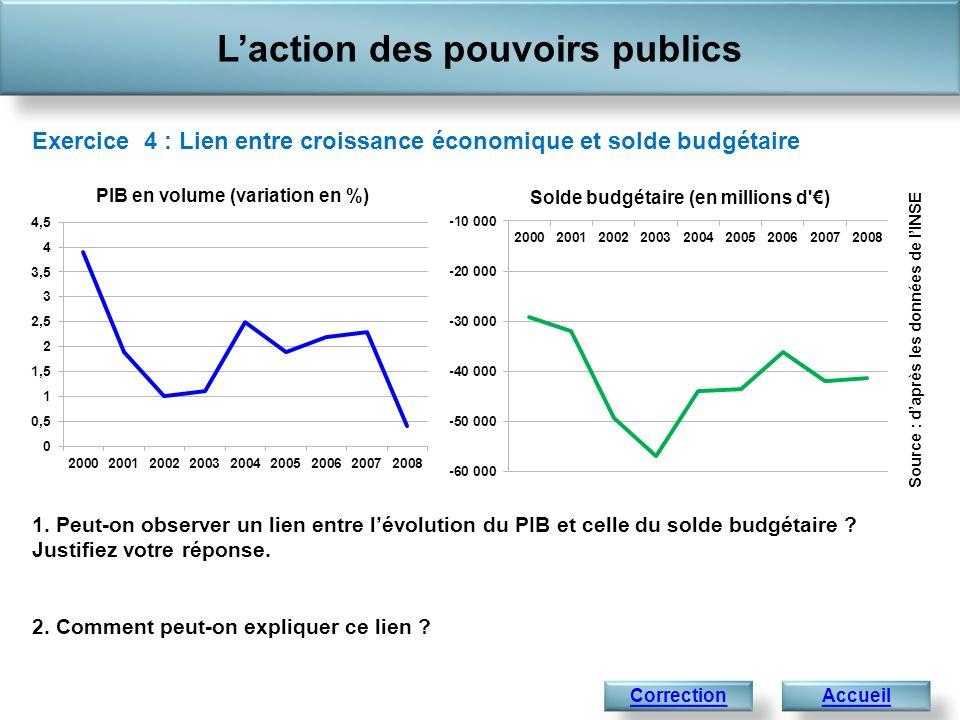 1. Peut-on observer un lien entre lévolution du PIB et celle du solde budgétaire ? Justifiez votre réponse. 2. Comment peut-on expliquer ce lien ? Lac