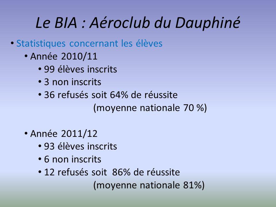 Le BIA : Aéroclub du Dauphiné Statistiques concernant les élèves Année 2010/11 99 élèves inscrits 3 non inscrits 36 refusés soit 64% de réussite (moye