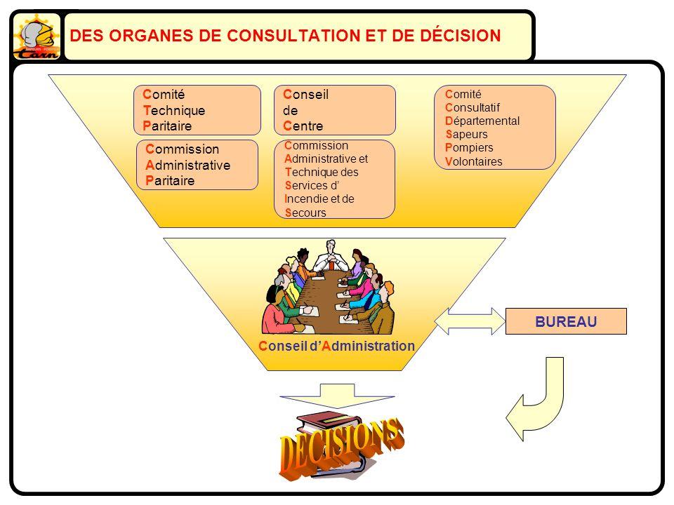 Comité Technique Paritaire Commission Administrative Paritaire Comité Consultatif Départemental Sapeurs Pompiers Volontaires Conseil de Centre Commiss
