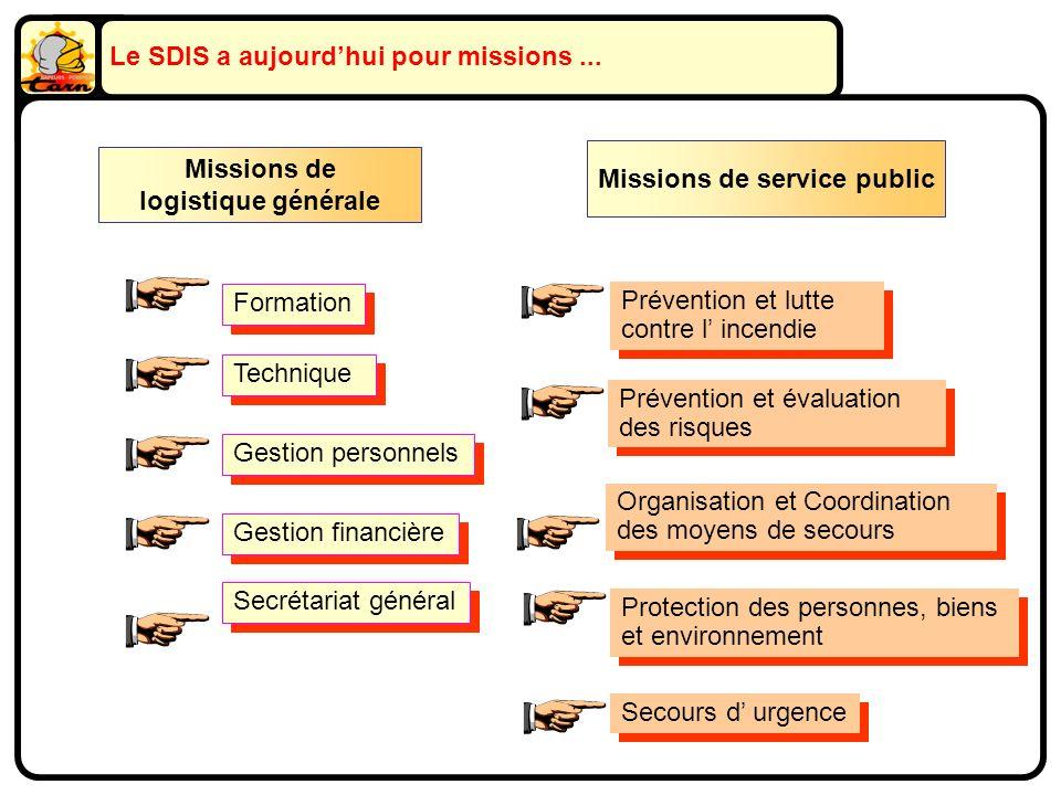 Missions de logistique générale Le SDIS a aujourdhui pour missions... Missions de service public Prévention et lutte contre l incendie Prévention et é