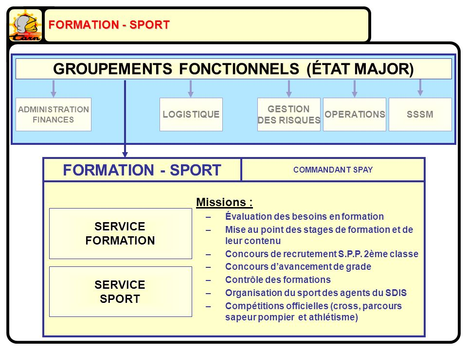 ADMINISTRATION FINANCES LOGISTIQUE GESTION DES RISQUES OPERATIONSSSSM GROUPEMENTS FONCTIONNELS (ÉTAT MAJOR) FORMATION - SPORT SERVICEFORMATION SERVICESPORT Missions : –Évaluation des besoins en formation –Mise au point des stages de formation et de leur contenu –Concours de recrutement S.P.P.