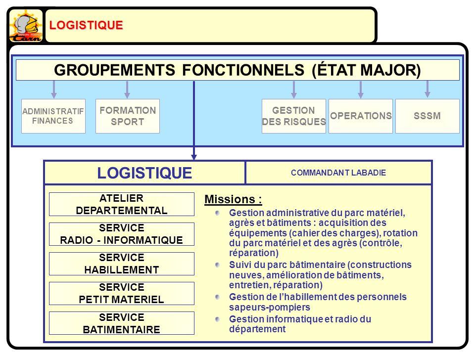 FORMATION SPORT ADMINISTRATIF FINANCES GESTION DES RISQUES OPERATIONSSSSM GROUPEMENTS FONCTIONNELS (ÉTAT MAJOR) LOGISTIQUE ATELIERDEPARTEMENTAL SERVIC