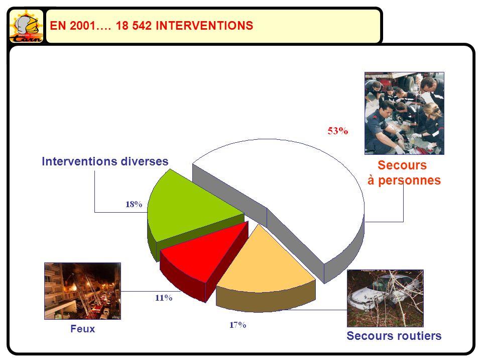 EN 2001…. 18 542 INTERVENTIONS Feux Interventions diverses Secours routiers Secours à personnes