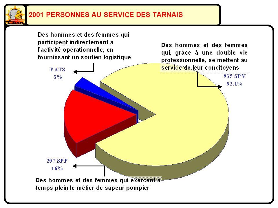 2001 PERSONNES AU SERVICE DES TARNAIS