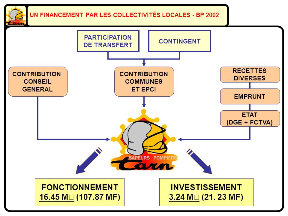 UN FINANCEMENT PAR LES COLLECTIVITÉS LOCALES - BP 2002 CONTRIBUTION CONSEIL GENERAL CONTRIBUTION COMMUNES ET EPCI ETAT (DGE + FCTVA) EMPRUNT RECETTES
