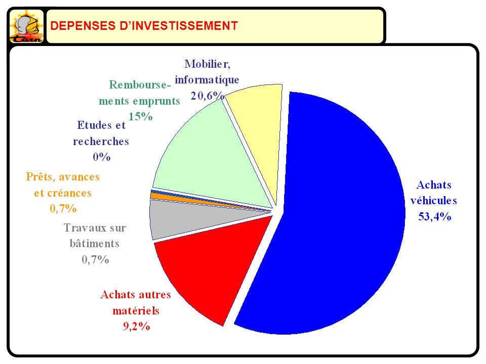 DEPENSES DINVESTISSEMENT