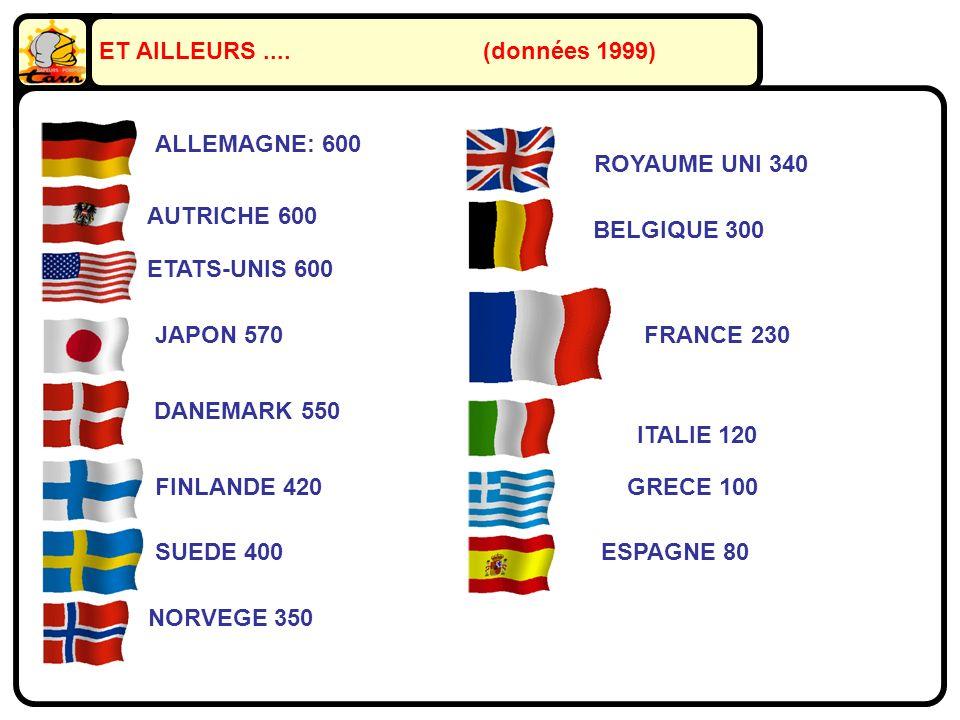 ET AILLEURS....(données 1999) ALLEMAGNE: 600 AUTRICHE 600 ETATS-UNIS 600 NORVEGE 350 SUEDE 400 FINLANDE 420 JAPON 570 DANEMARK 550 ROYAUME UNI 340 BELGIQUE 300 FRANCE 230 ITALIE 120 GRECE 100 ESPAGNE 80