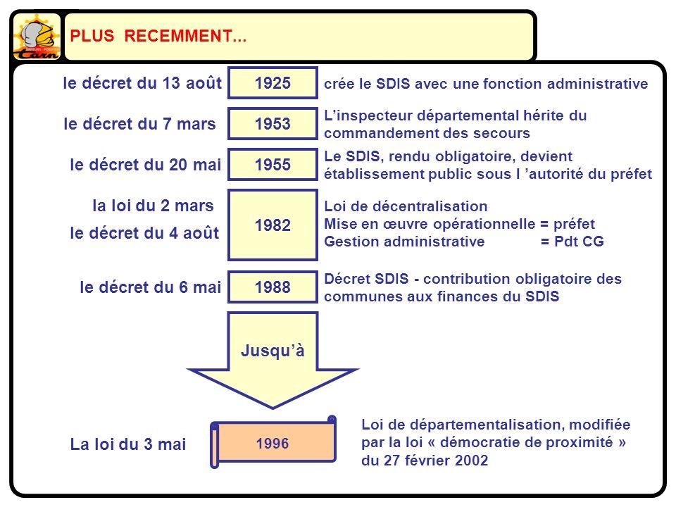 PLUS RECEMMENT... Jusquà 1925 le décret du 13 août crée le SDIS avec une fonction administrative 1953 le décret du 7 mars Linspecteur départemental hé