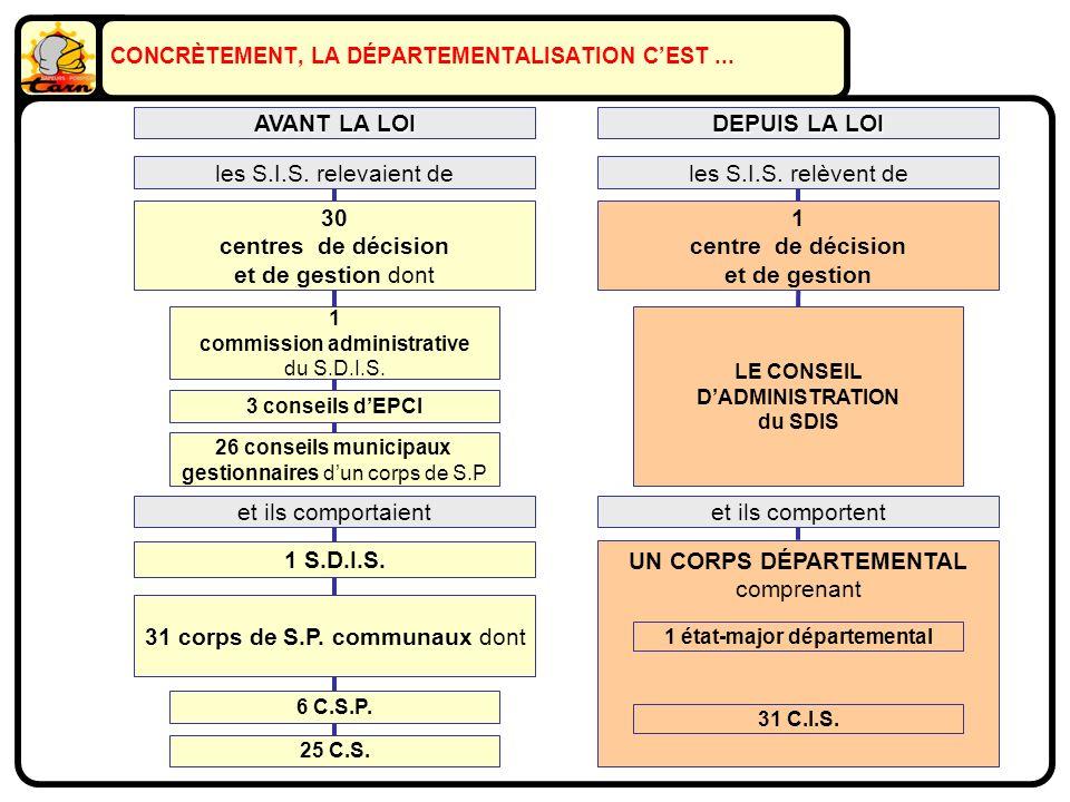 CONCRÈTEMENT, LA DÉPARTEMENTALISATION CEST...