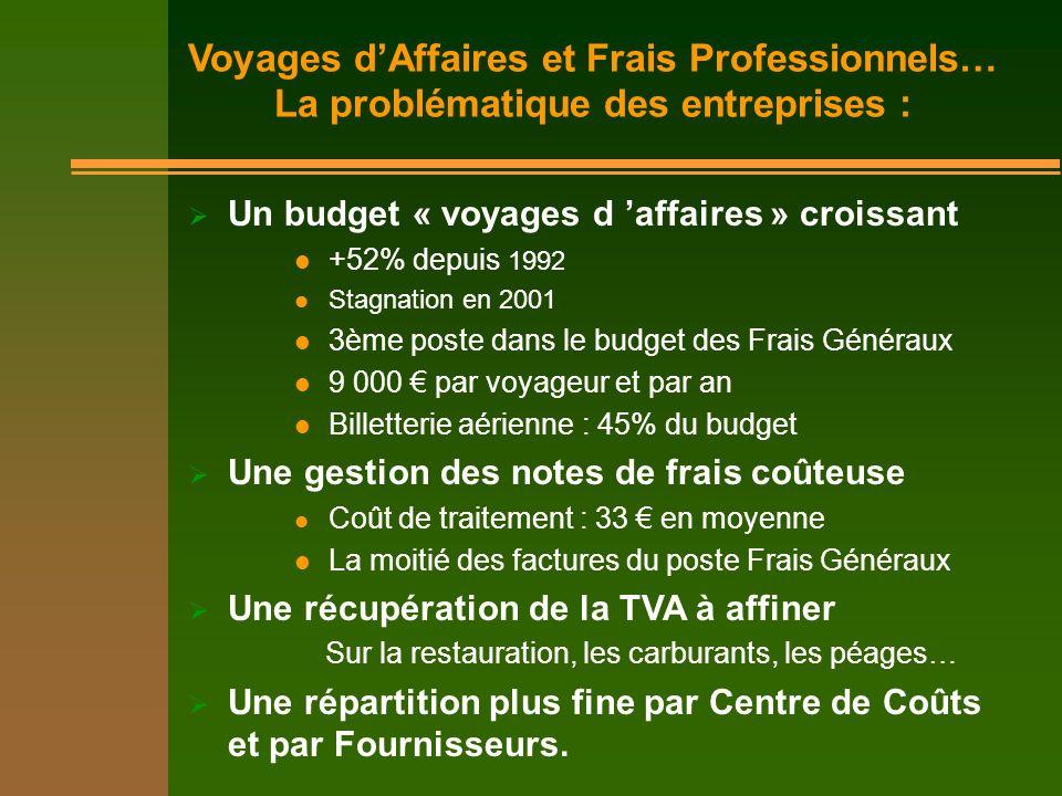 Un budget « voyages d affaires » croissant +52% depuis 1992 Stagnation en 2001 3ème poste dans le budget des Frais Généraux 9 000 par voyageur et par