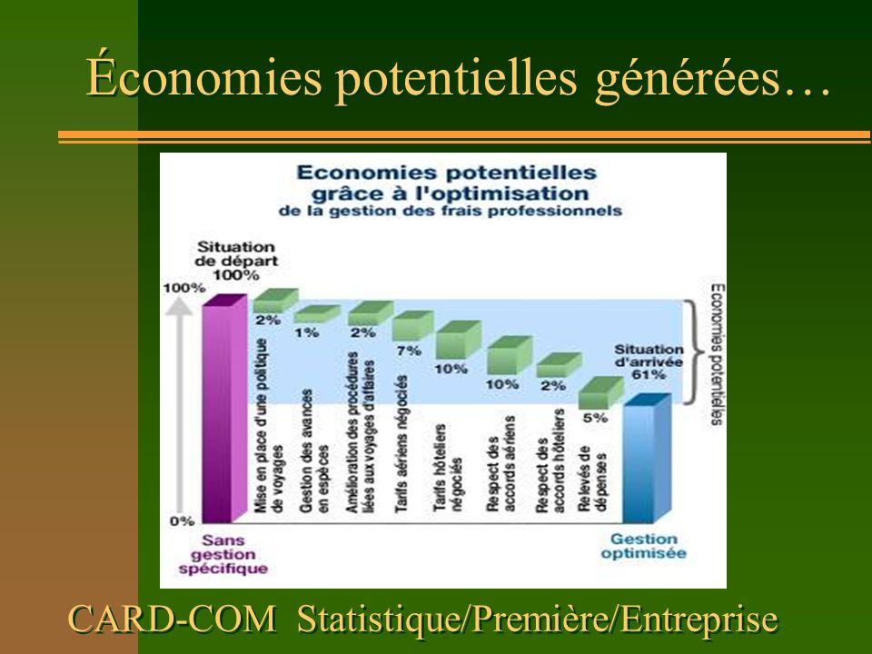 CARD-COM Statistique/Première/Entreprise Économies potentielles générées…
