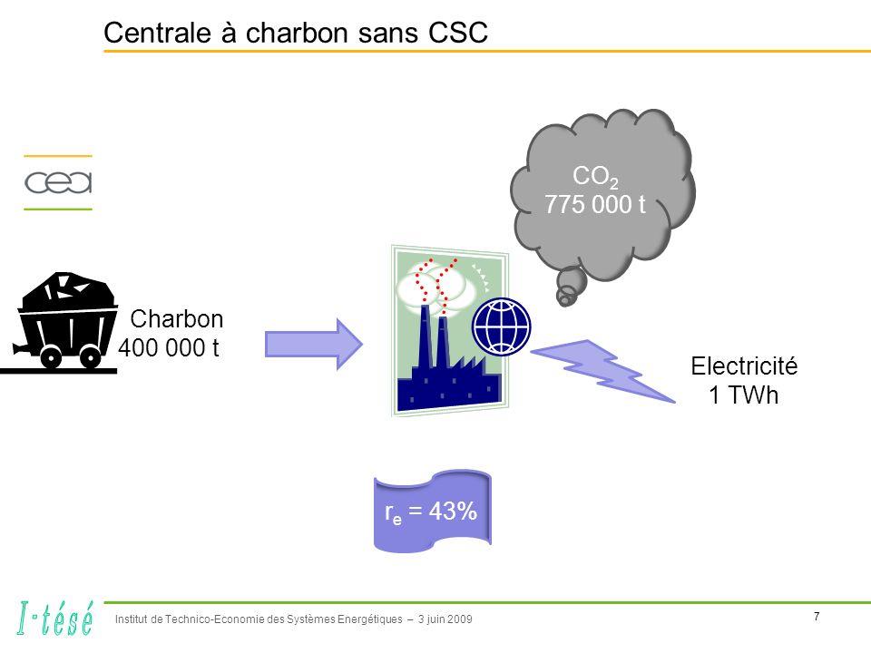 8 Institut de Technico-Economie des Systèmes Energétiques – 3 juin 2009 Centrale à charbon avec CSC post-combustion Charbon 520 000 t Electricité 1 TWh CO 2 100 000 t Unité de Captage r c = 90% r e = 33% 25% investissement en plus 87% de CO 2 en moins 120 000 t de charbon en plus (+30%) Réduire le coût du captage représentant actuellement 2/3 de la facture