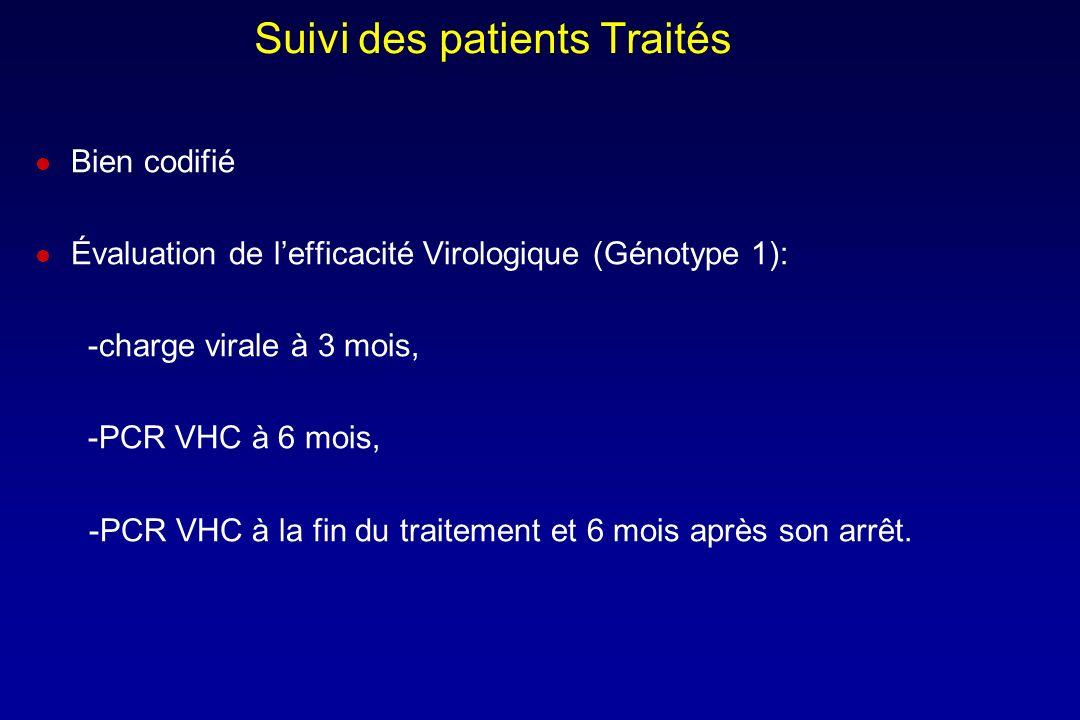 Suivi des patients Traités Bien codifié Évaluation de lefficacité Virologique (Génotype 1): -charge virale à 3 mois, -PCR VHC à 6 mois, -PCR VHC à la