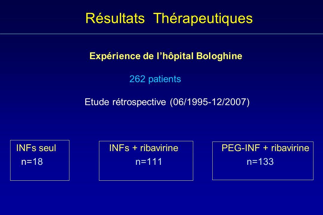 Résultats Thérapeutiques Expérience de lhôpital Bologhine 262 patients Etude rétrospective (06/1995-12/2007) INFs seul INFs + ribavirine PEG-INF + rib