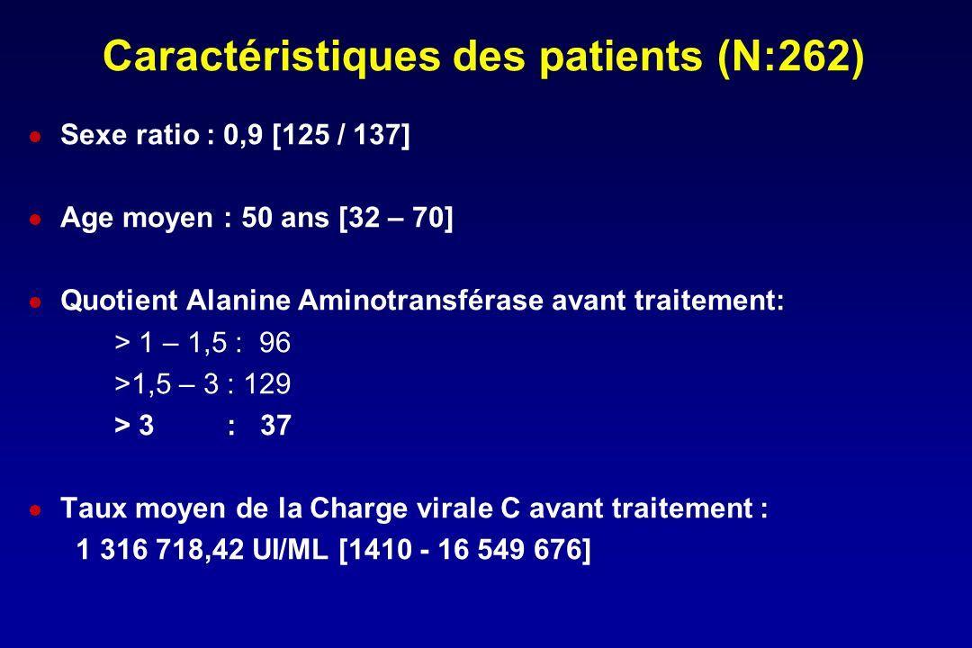 Caractéristiques des patients (N:262) Sexe ratio : 0,9 [125 / 137] Age moyen : 50 ans [32 – 70] Quotient Alanine Aminotransférase avant traitement: >