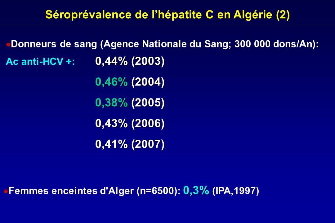 Séroprévalence de lhépatite C en Algérie (3) Hémodialysés : 25% (CHU Béni-Messous, Alger 2005) 53% (CHU Bab El-Oued, Alger 2005) Enquête Nationale (Résultats en cours) Hémophiles (n=956):31,6% HCV + (B.