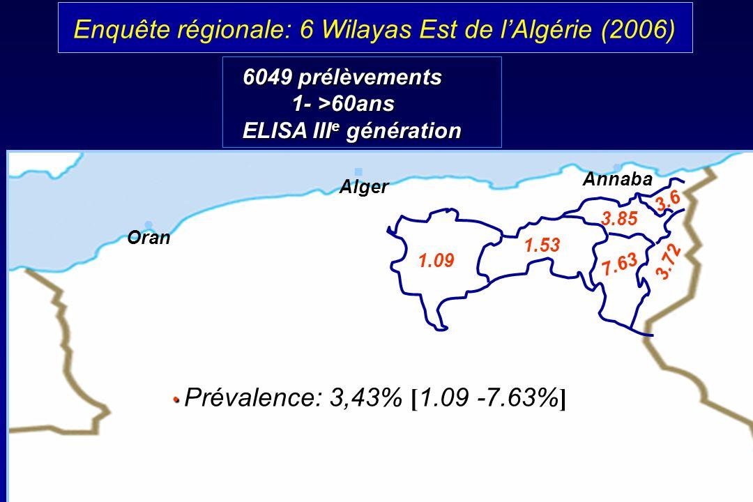 Alger Oran Annaba Enquête régionale: 6 Wilayas Est de lAlgérie (2006) 1.09 1.53 7.63 3.72 3.85 3.6 Prévalence: 3,43% 1.09 -7.63% Prévalence: 3,43% [ 1