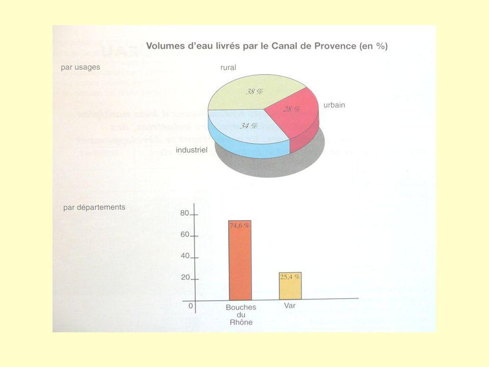 Les dessertes en eau par le canal de Provence DESSERTES EN ZONES RURALES DESSERTES DES COMMUNES DESSERTES DES INDUSTRIES Livraisons totales : 200 MILL