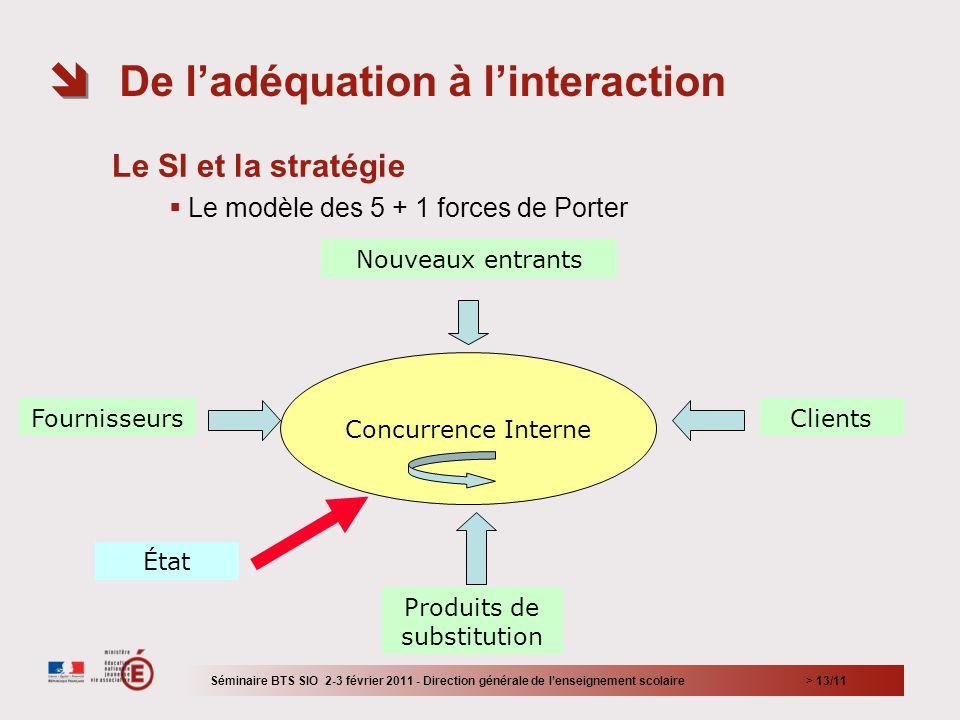 > 13/11 Le SI et la stratégie Le modèle des 5 + 1 forces de Porter De ladéquation à linteraction Séminaire BTS SIO 2-3 février 2011 - Direction généra