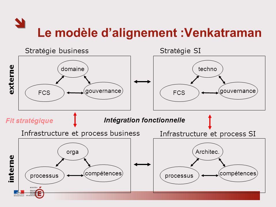 Le modèle dalignement :Venkatraman domaine gouvernance FCS Strat é gie business techno gouvernance FCS Strat é gie SI orga compétences processus Infra