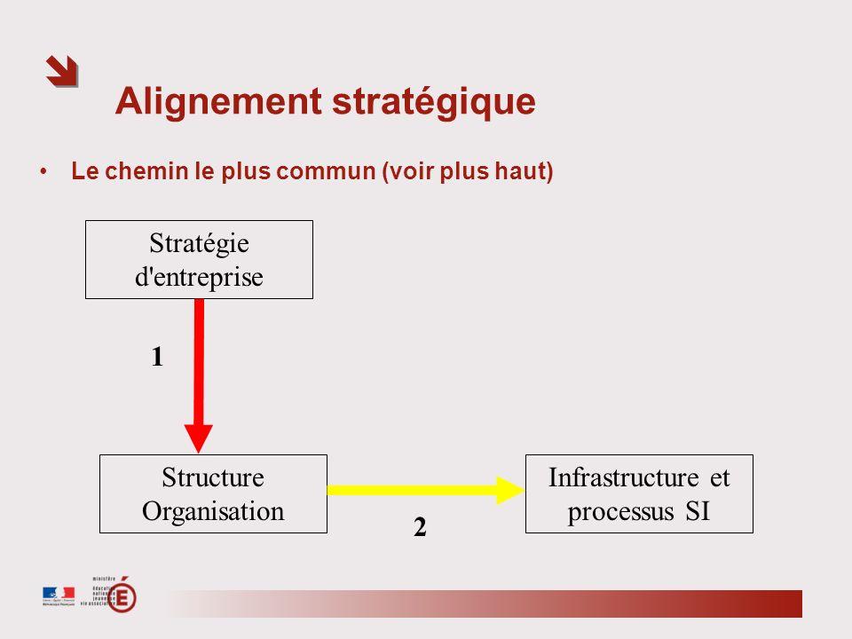 Alignement stratégique Le chemin le plus commun (voir plus haut) Stratégie d'entreprise Structure Organisation Infrastructure et processus SI 1 2