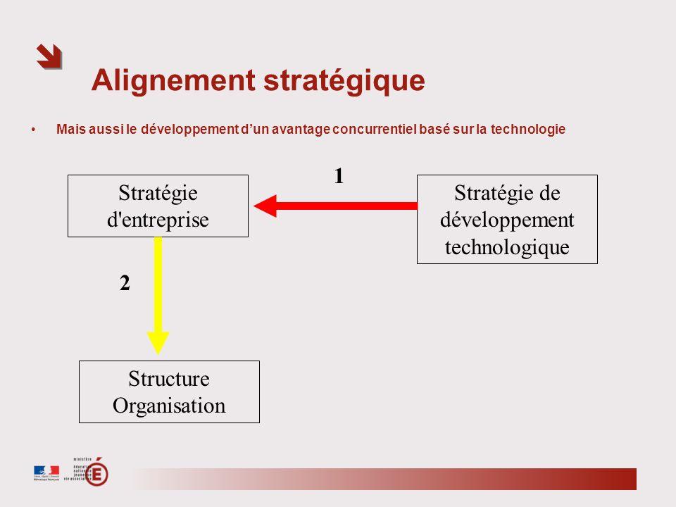 Alignement stratégique Mais aussi le développement dun avantage concurrentiel basé sur la technologie Stratégie d'entreprise Structure Organisation St