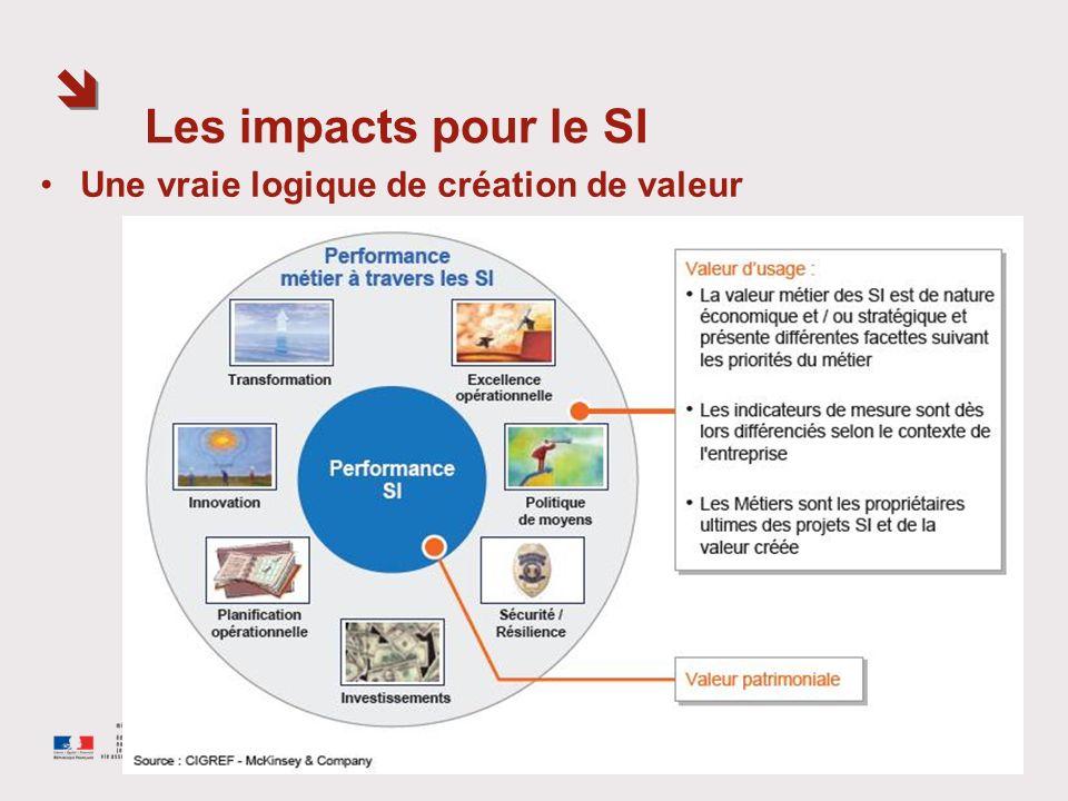 Les impacts pour le SI Une vraie logique de création de valeur